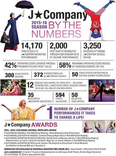 JCompany Infographic